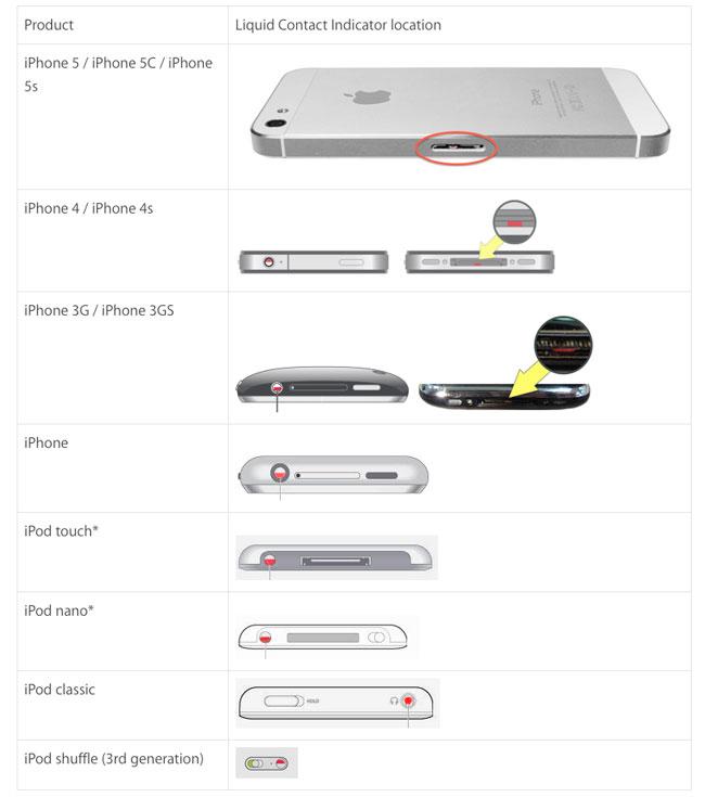 Sensores iphone mojado